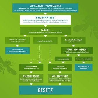Volksentscheid Bayern Bienen